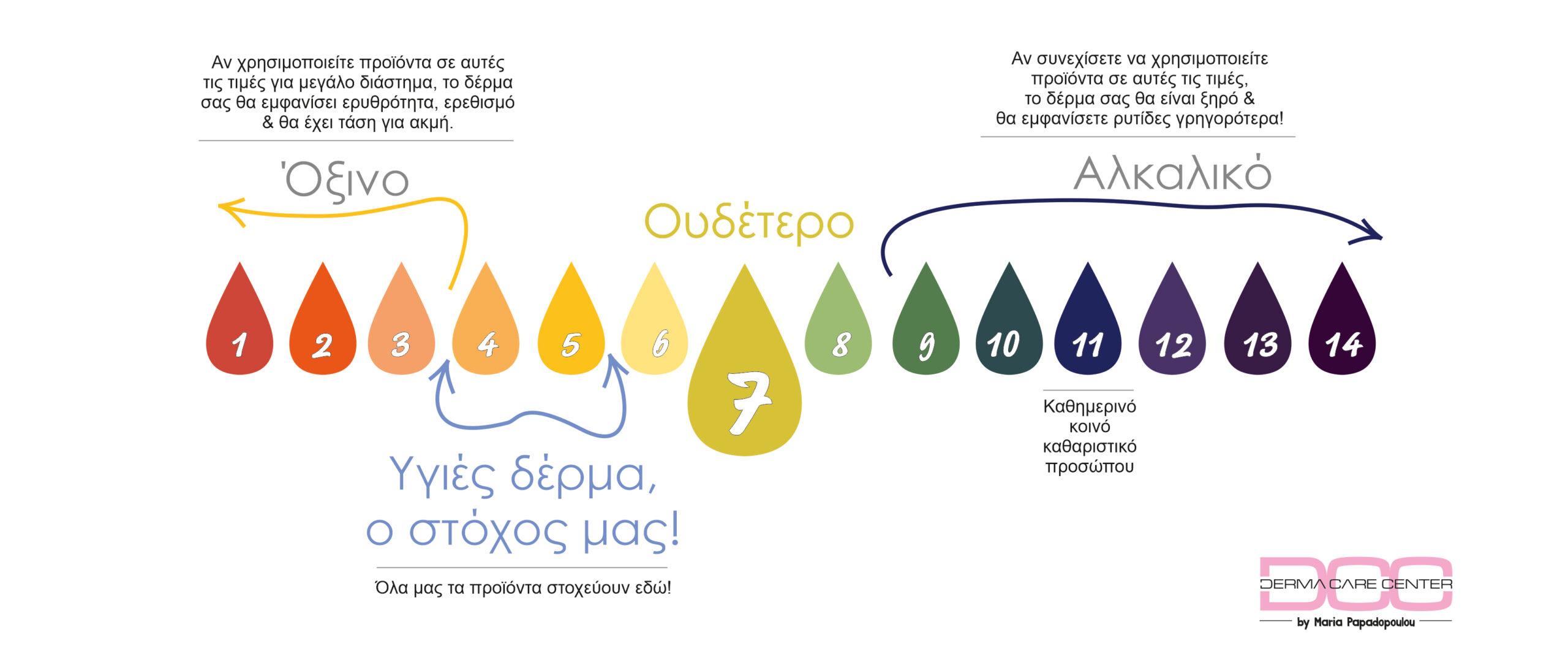 Τί pH έχουν τα προϊόντα που χρησιμοποιείτε στην καθημερινή σας ρουτίνα;